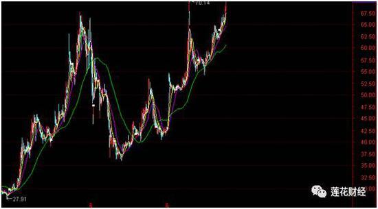 格力电器近一年以来股价走势图(后复权)
