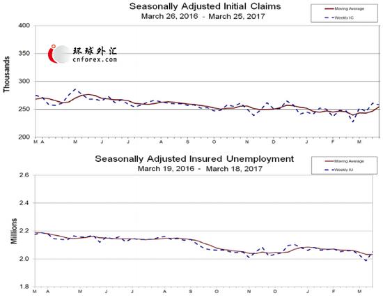 上-季调后初请失业金人数移动平均值;下-季调后续请失业金人数移动平均值