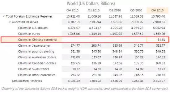 来源,IMF全球官方外汇储备货币构成