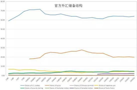 1996年以来全球外汇储备结构变化,来源IMF