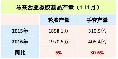 2017年1-2月轮胎产量233.7万条,同比降8.5%。手套产量69.8亿双,同比增1.2%。