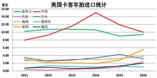 1. 2016卡客车胎进口4190万,增8.4%。