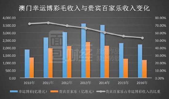 贵宾百家乐业务是澳门赌业主要的收入来源,2013年占幸运博彩收入的