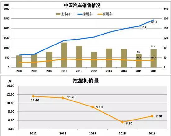 1. 2016中国汽车销量 2429.2万辆,增15.1%,商 用车销售364.7万,增5.6%。