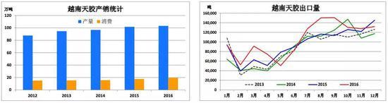 1. 2016天胶产量103.2万,增1.5%(1.5万)。消费19.4万吨,增10%(1.8万)。