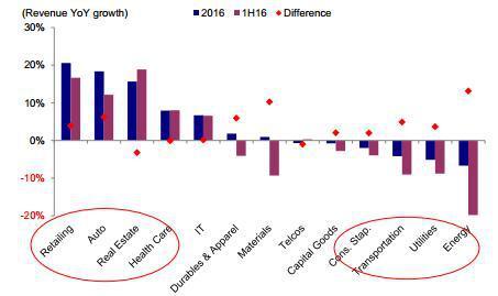 图表 12: 中国名义GDP增速回升是企业收入增速反弹的主要原因