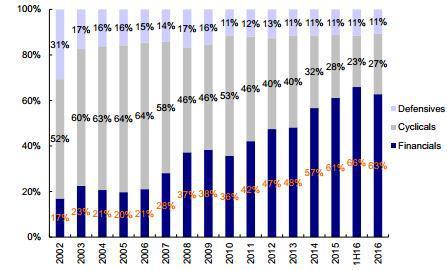 图表 8: 房地产、能源和资本品业绩占比上升幅度最大,而银行、IT和公用事业占比下降