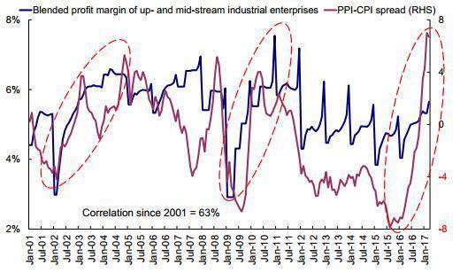 图表 32: 近期成本压力出现小幅上升