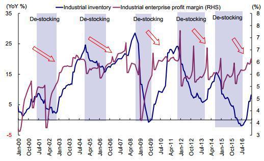 图表 31:PPI与CPI之差扩大预示企业未来利润率将有良好表现