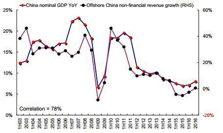 图表 13:与收入增速回升形成对比的是,非金融企业利润率小幅收窄