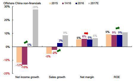 图表 10: 销售增速回升推动盈利增速反弹