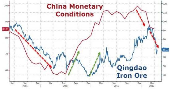 中国货币状况指数(红线)与青岛铁矿石指数