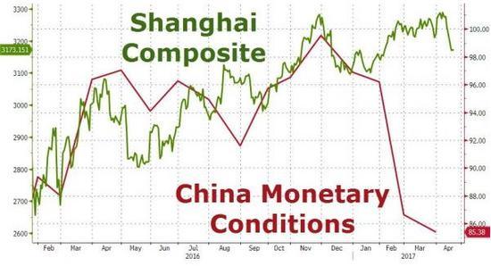上证综指(绿线)与中国货币状况指数(红线)