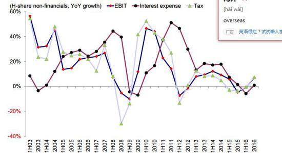 增长质量:净杠杆率进一步下降;现金流出现改善;库存增速反弹;ROE见底回升