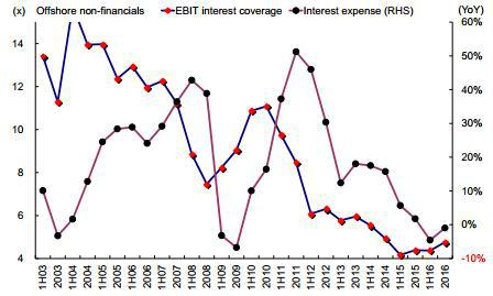 图表 21:无论是从同比增速还是与销售收入和净利润占比来看,现金流均持续改善