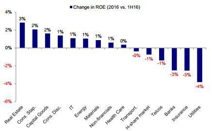 图表 27: 多数板块目前净资产收益率仍然明显低于历史均值