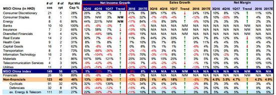 图表 3:海外中资股2016年同比盈利增速从2016年上半年的-10%回升至-5%,周期性板块增速回升势头更为显著