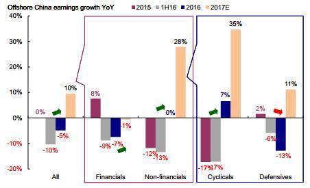 图表 4: 金融行业仍然是主要拖累,但原材料、消费、IT与房地产板块对2016年整体业绩增长贡献最大