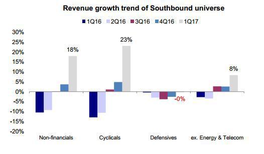 图表 39:与2016年4季度相比,港股通标的2017年1季度净利润出现回升,尤其是防御性板块