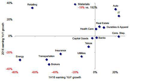 图表 7:金融板块对整体盈利贡献占比从去年中报时的高点66%回落至63%,而周期性板块占比显著提升4个百分点