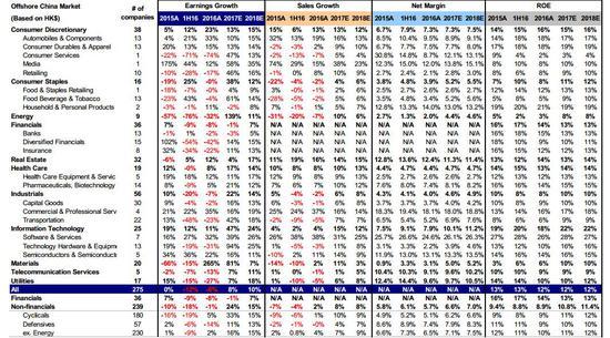 图表35: 全部港股通标的2017年1季度业绩情况