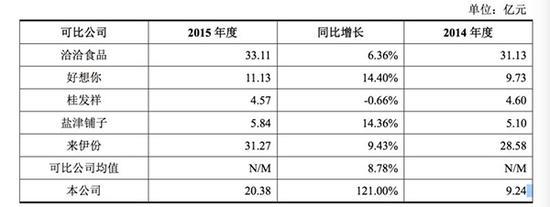 与同行业可比上市公司营业收入成长性比较。