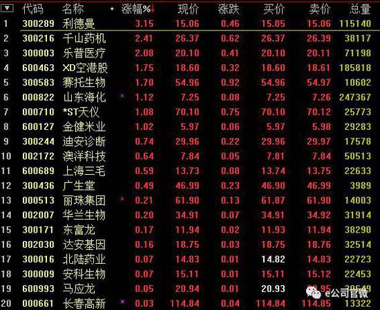 (基因概念股19日涨跌幅)