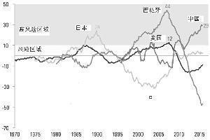 公家机关债-GDP缺口(%)与金融危急风险区的相干。材料到来源:Investment Strategy Group,BIS