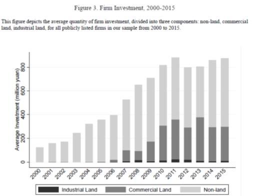 图6:2000-2015年的企业投资(Chen, Liu, Xiong, and Zhou, 2017)