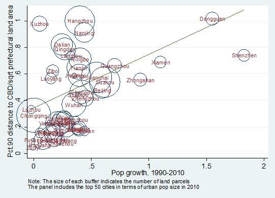 图2:城市人口增长与城市向外扩张(Wang, Zhang, and Zhou, 2016)