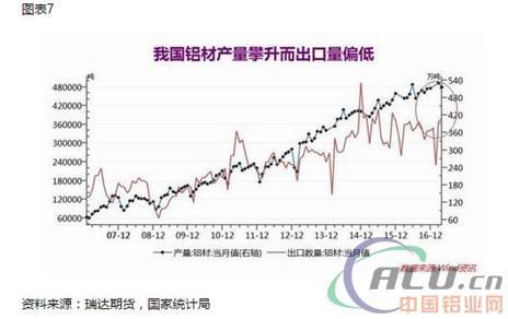 2、汽车产销开始负增长,难弥补房地产调控升级打压