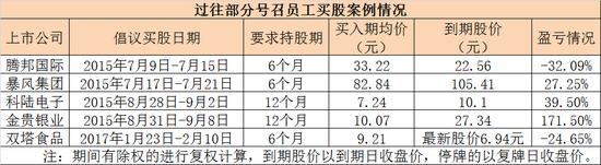 表2:部分过往喊员工买股票承诺兜底案例