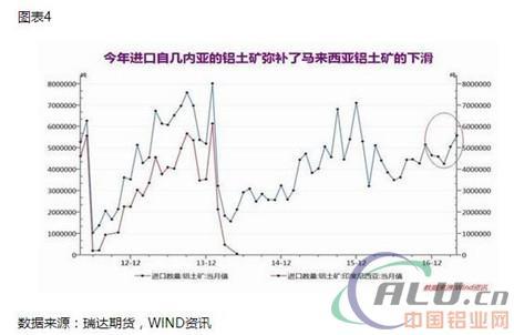2、氧化铝-中国氧化铝再创记录高点,且印尼进口量攀升