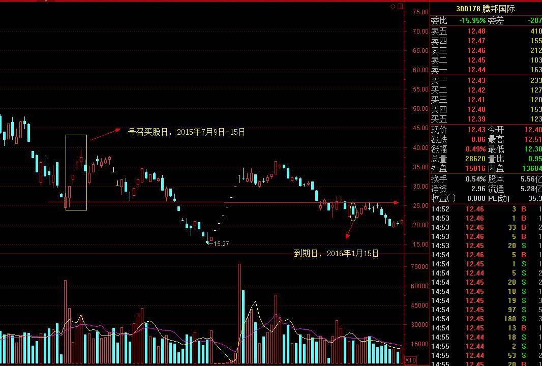 图3:腾邦国际号召买股日与到期日走势图