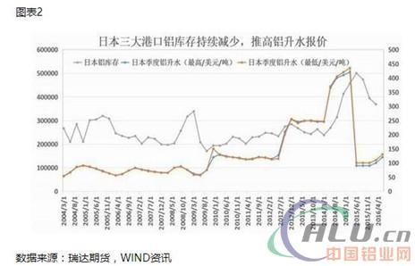 3、供需体现-LME铝库存减少而国内铝库存增加