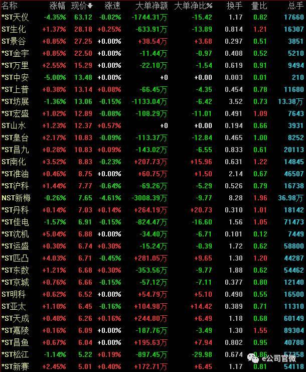 (股价在5元以上st股6日涨跌幅)