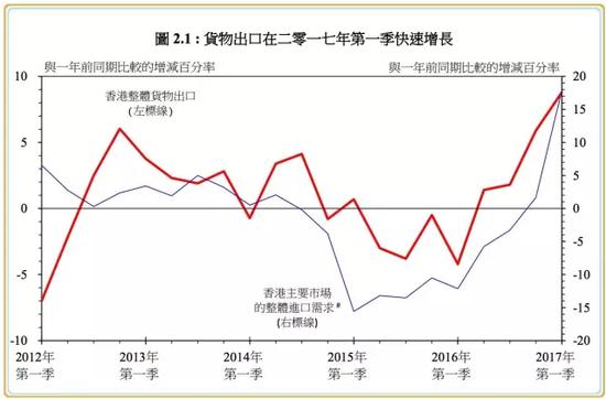 (图片来源:香港政府2017年第一季经济报告)