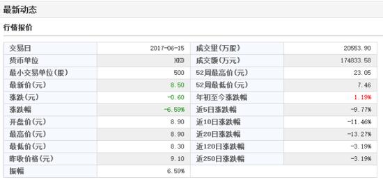 ▲ 数据来源:东方财富Choice金融终端