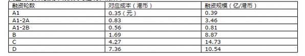▲ 美图公司各轮融资规模及对应成本(来源:美图公司招股说明书)