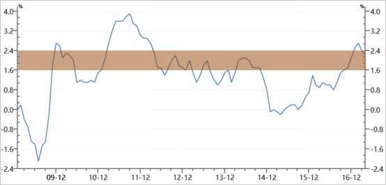 图2、美国通货膨胀率(单位:%) 数据来源:wind 中航证券研究所