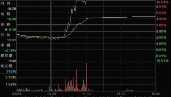 """图13月24日拉抬""""X""""股价至涨停并封涨停板"""
