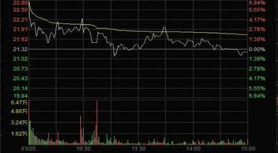 """图23月25日""""X""""股价分时走势"""