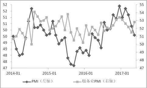 图3.财新中国PMI与服务业PMI 数据来源:财新智库 中航证券研究所