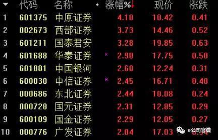 """19日券商板块涨幅""""十强"""""""