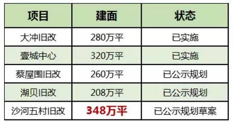 深圳大体量旧改对比