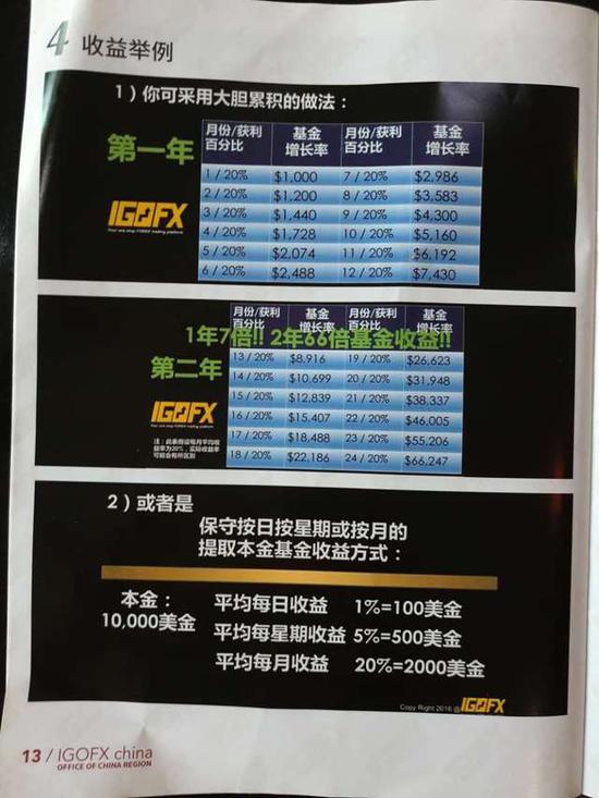 IGOFX许诺的年收益