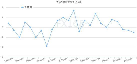 (美国批发销售月率 来源:FX168财经网)