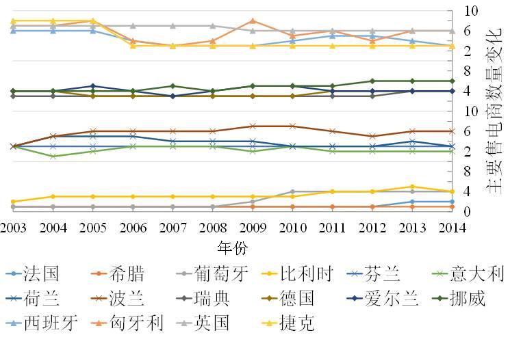 圖3 歐盟16個國家2003-2014年主要售電商數量變化