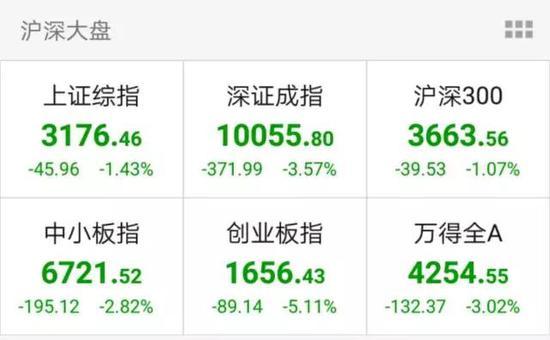 有网友调侃:如今买创业板股票,比玩扫雷游戏还刺激!