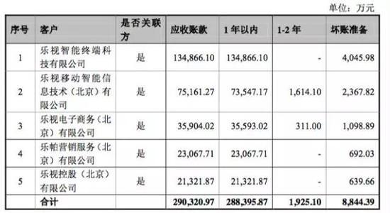 由此可以看出,按照一年期3%,两年期坏账10%的比例,乐视网对前五大关联方客户应收计提了8844.39万元坏账准备。